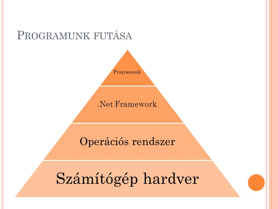 P ROGRAMUNK FUTÁSA Programunk.Net Framework Operációs rendszer Számítógép hardver