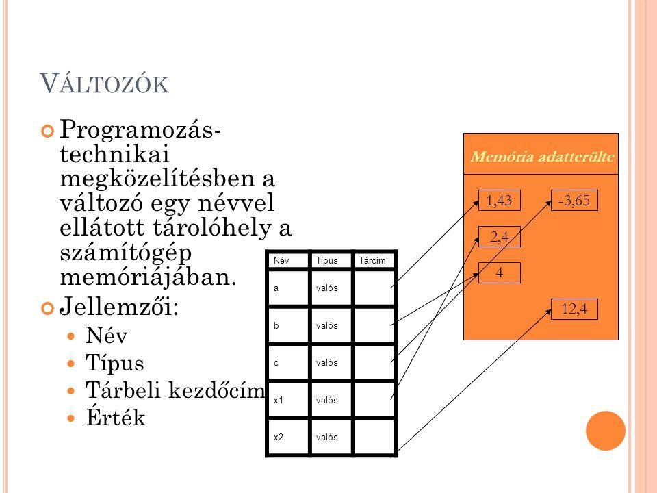 K IFEJEZÉSEK Egy konkrét érték: 5 (egész) 'A' (karakter) másik nevén literál Igaz (logikai) Egy változó (a,b,c,x1) Változók és konkrét értékek valamint műveleti jelek értelemszerű kombinációja (a+b)/2, 5<n,