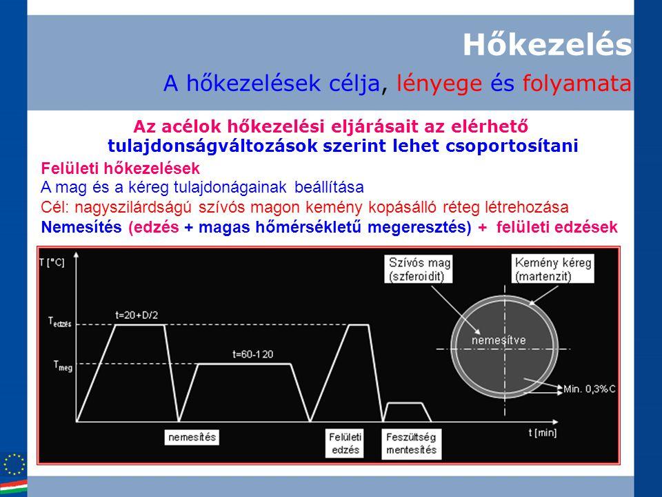 Hőkezelés A hőkezelések célja, lényege és folyamata Az acélok hőkezelési eljárásait az elérhető tulajdonságváltozások szerint lehet csoportosítani Fel