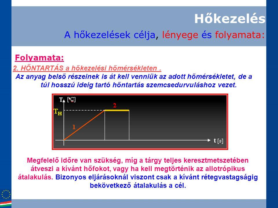 Folyamata: 2. HŐNTARTÁS a hőkezelési hőmérsékleten. Az anyag belső részeinek is át kell venniük az adott hőmérsékletet, de a túl hosszú ideig tartó hő