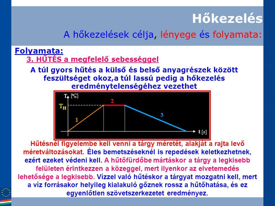 Folyamata: Hőkezelés A hőkezelések célja, lényege és folyamata: 3. HŰTÉS a megfelelő sebességgel A túl gyors hűtés a külső és belső anyagrészek között