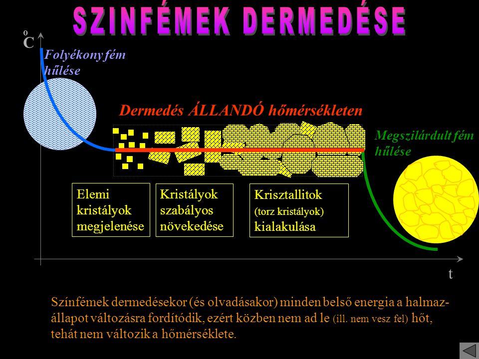 Pl.: Grafit (C) Pl.: Cink (Zn) ; Magnézium (Mg) ; Titán (Ti) szoros illeszkedésű