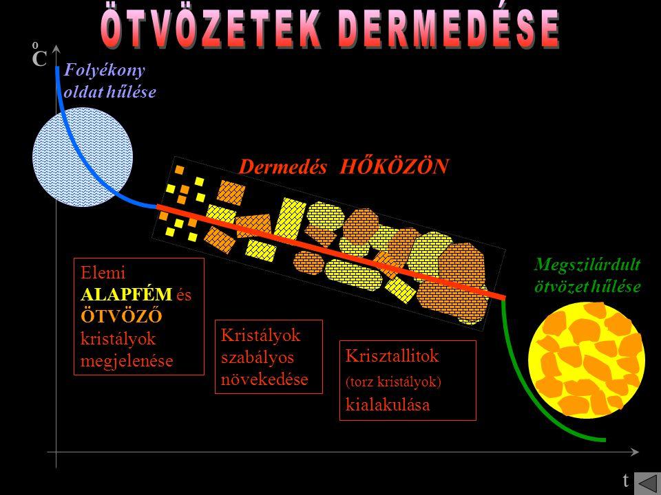 Folyékony fém hűlése Dermedés ÁLLANDÓ hőmérsékleten Megszilárdult fém hűlése Elemi kristályok megjelenése Kristályok szabályos növekedése Krisztallitok (torz kristályok) kialakulása oCoC t Színfémek dermedésekor (és olvadásakor) minden belső energia a halmaz- állapot változásra fordítódik, ezért közben nem ad le (ill.