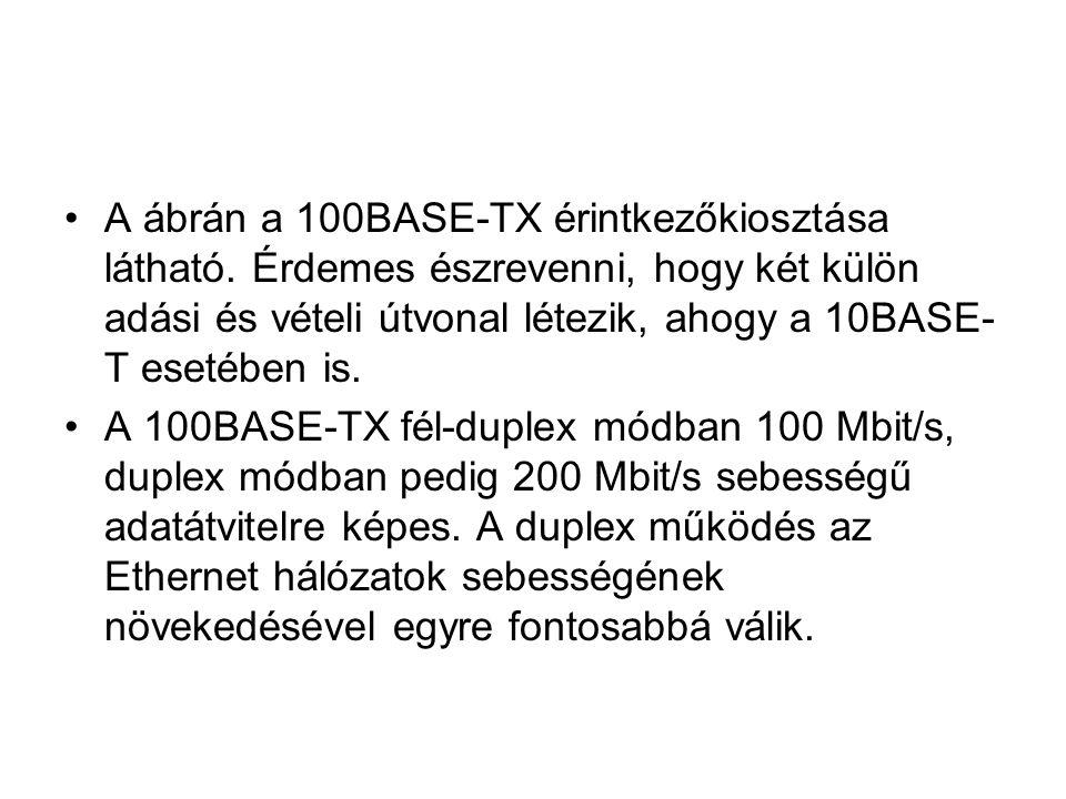 A ábrán a 100BASE-TX érintkezőkiosztása látható. Érdemes észrevenni, hogy két külön adási és vételi útvonal létezik, ahogy a 10BASE- T esetében is. A