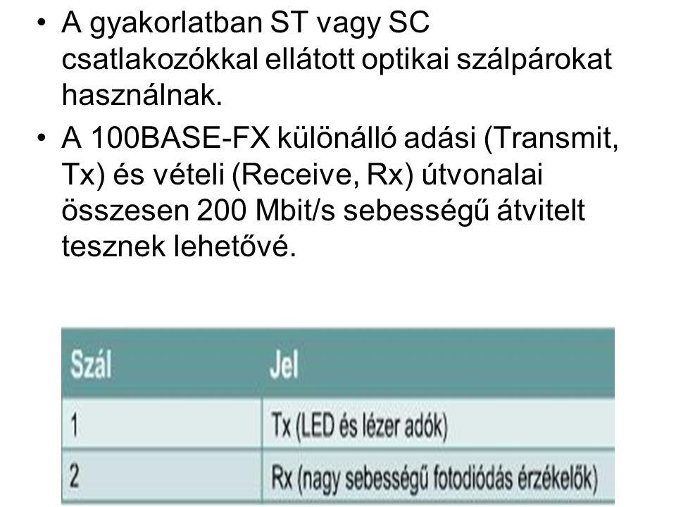 A gyakorlatban ST vagy SC csatlakozókkal ellátott optikai szálpárokat használnak. A 100BASE-FX különálló adási (Transmit, Tx) és vételi (Receive, Rx)