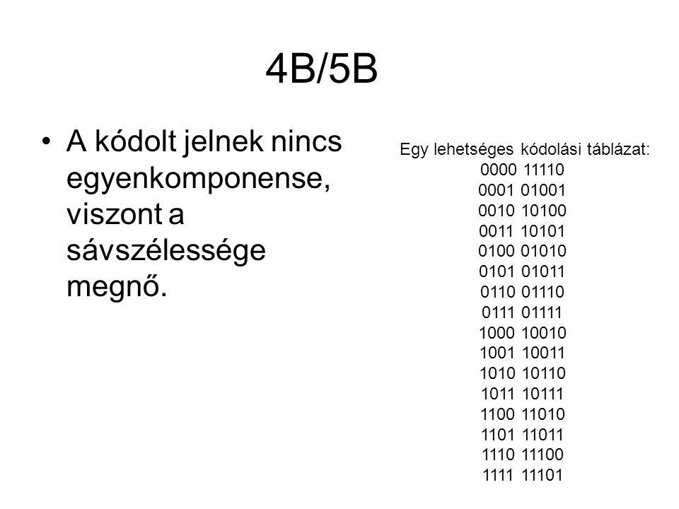 4B/5B A kódolt jelnek nincs egyenkomponense, viszont a sávszélessége megnő. Egy lehetséges kódolási táblázat: 0000 11110 0001 01001 0010 10100 0011 10