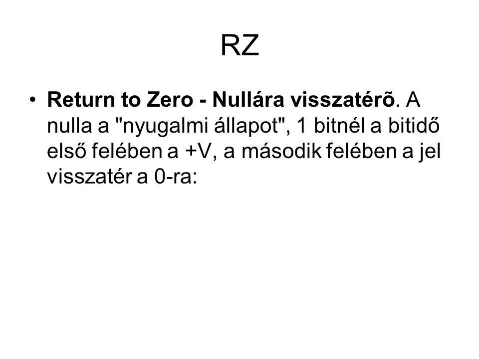 RZ Return to Zero - Nullára visszatérõ. A nulla a