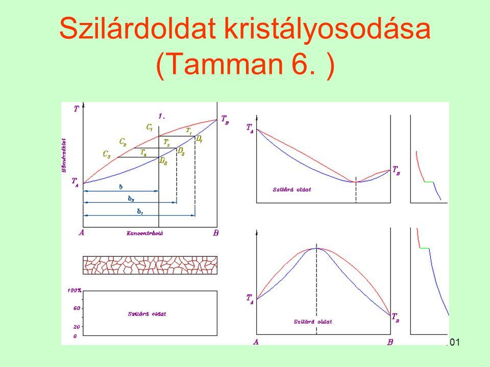 101 Szilárdoldat kristályosodása (Tamman 6. )