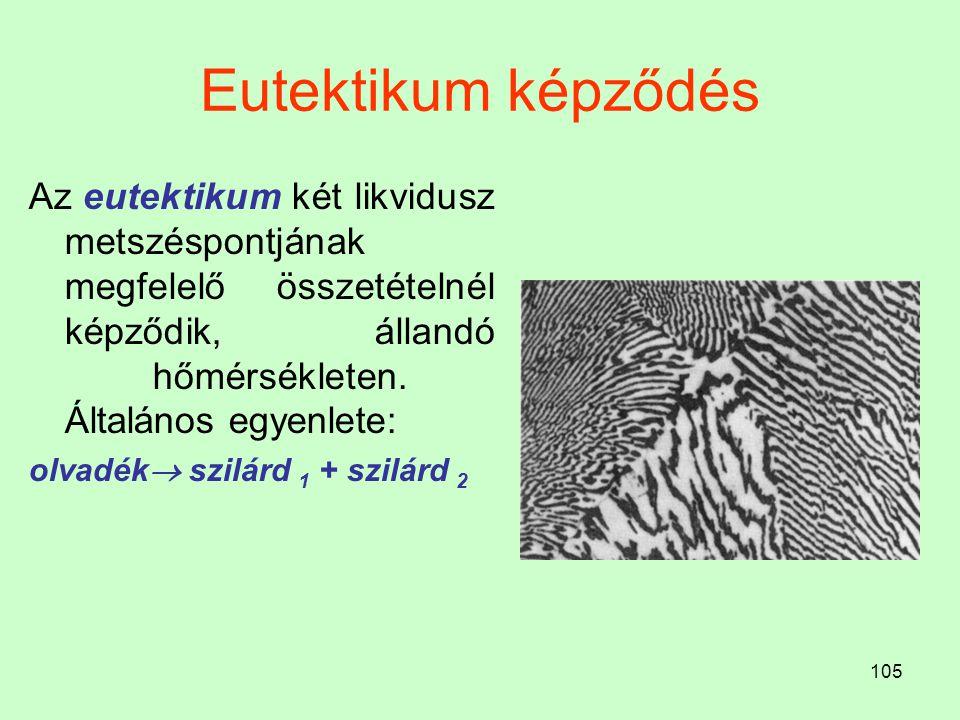105 Eutektikum képződés Az eutektikum két likvidusz metszéspontjának megfelelő összetételnél képződik, állandó hőmérsékleten. Általános egyenlete: olv