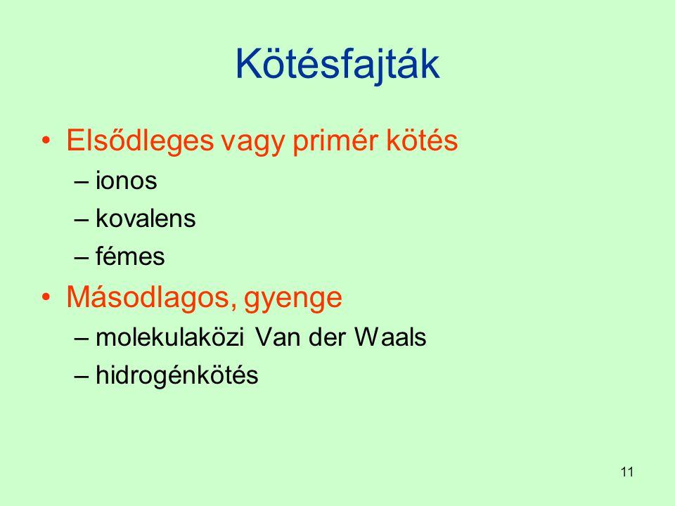 11 Kötésfajták Elsődleges vagy primér kötés –ionos –kovalens –fémes Másodlagos, gyenge –molekulaközi Van der Waals –hidrogénkötés