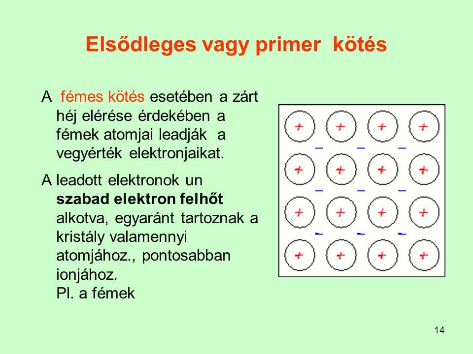 14 Elsődleges vagy primer kötés A fémes kötés esetében a zárt héj elérése érdekében a fémek atomjai leadják a vegyérték elektronjaikat. A leadott elek