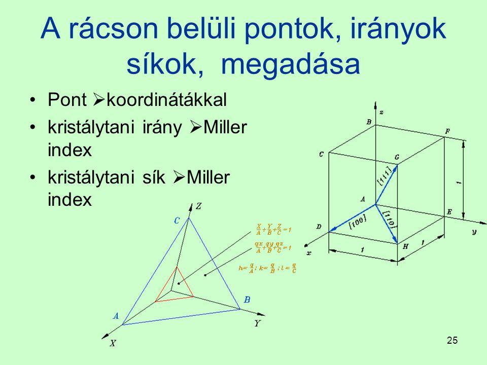 25 A rácson belüli pontok, irányok síkok, megadása Pont  koordinátákkal kristálytani irány  Miller index kristálytani sík  Miller index