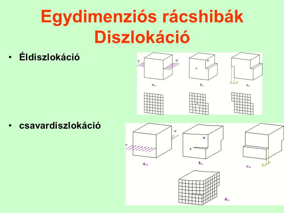 44 Egydimenziós rácshibák Diszlokáció Éldiszlokáció csavardiszlokáció