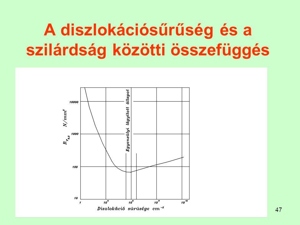 47 A diszlokációsűrűség és a szilárdság közötti összefüggés
