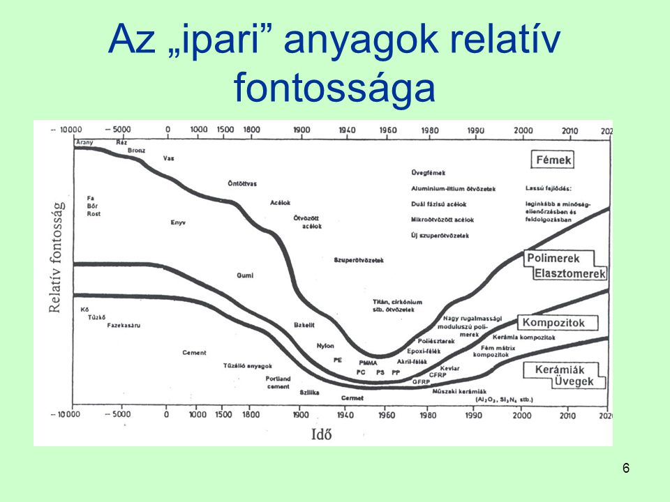 37 Rácsrendezetlenségek, rácshibák A kristályszerkezet megismerése lehetővé tette a maradó alakváltozás kezdetét jelentő feszültség (R P0,2 ) számítását, modellek alapján Az elcsúszást előidéző feszültség számított és a mért értékeke között nagyságrendnyi eltérés volt