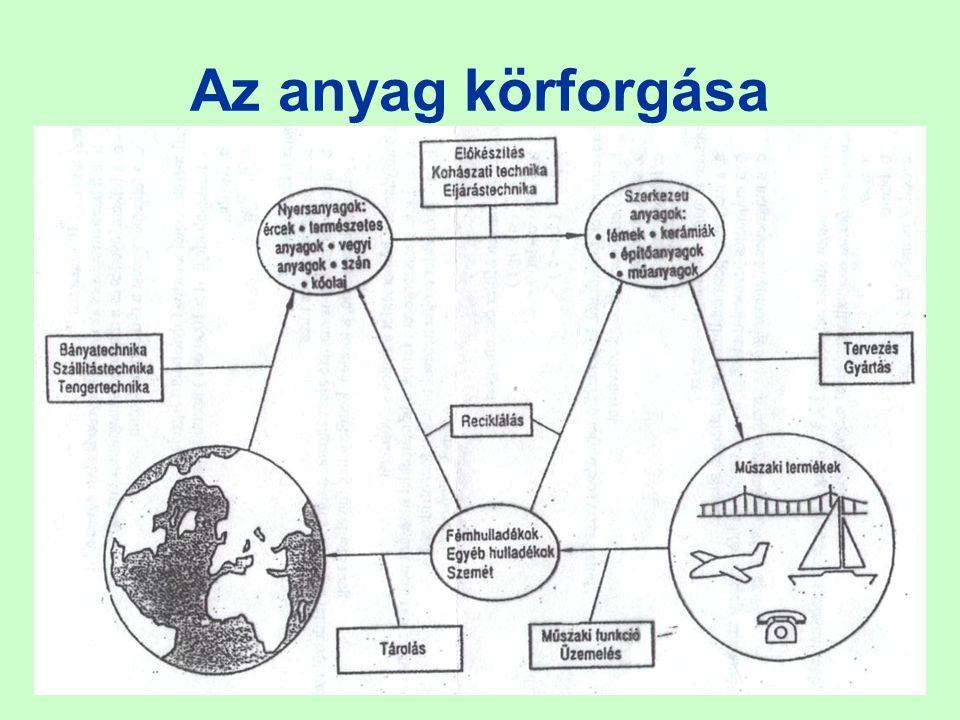 78 A rendszer belső energiája a rendszert alkotó részecskék kinetikus és potenciális energiájának összege.