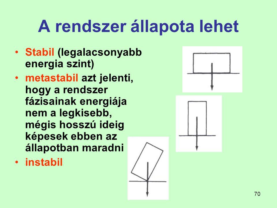70 A rendszer állapota lehet Stabil (legalacsonyabb energia szint) metastabil azt jelenti, hogy a rendszer fázisainak energiája nem a legkisebb, mégis