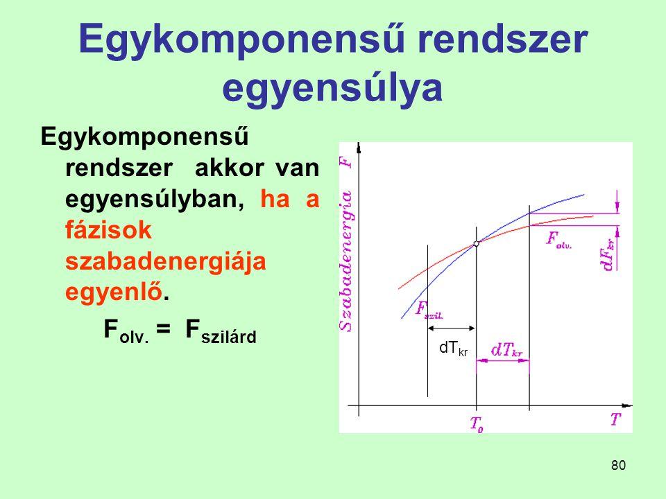 80 Egykomponensű rendszer egyensúlya Egykomponensű rendszer akkor van egyensúlyban, ha a fázisok szabadenergiája egyenlő. F olv. = F szilárd dT kr