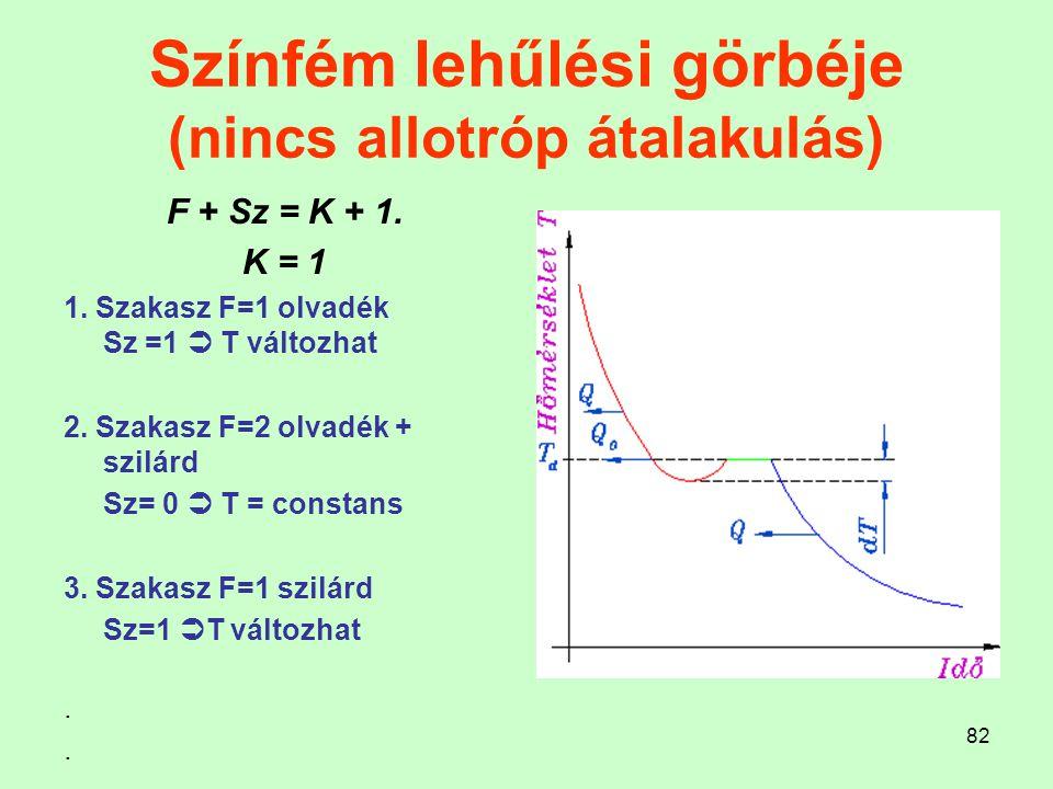 82 Színfém lehűlési görbéje (nincs allotróp átalakulás) F + Sz = K + 1. K = 1 1. Szakasz F=1 olvadék Sz =1  T változhat 2. Szakasz F=2 olvadék + szil