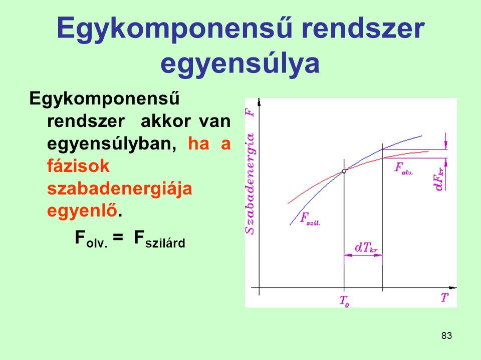 83 Egykomponensű rendszer egyensúlya Egykomponensű rendszer akkor van egyensúlyban, ha a fázisok szabadenergiája egyenlő. F olv. = F szilárd