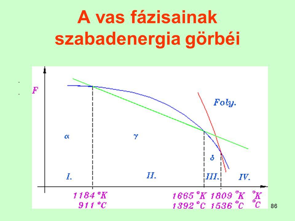 86 A vas fázisainak szabadenergia görbéi....