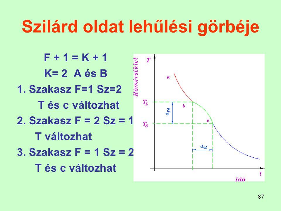 87 Szilárd oldat lehűlési görbéje F + 1 = K + 1 K= 2 A és B 1. Szakasz F=1 Sz=2 T és c változhat 2. Szakasz F = 2 Sz = 1 T változhat 3. Szakasz F = 1