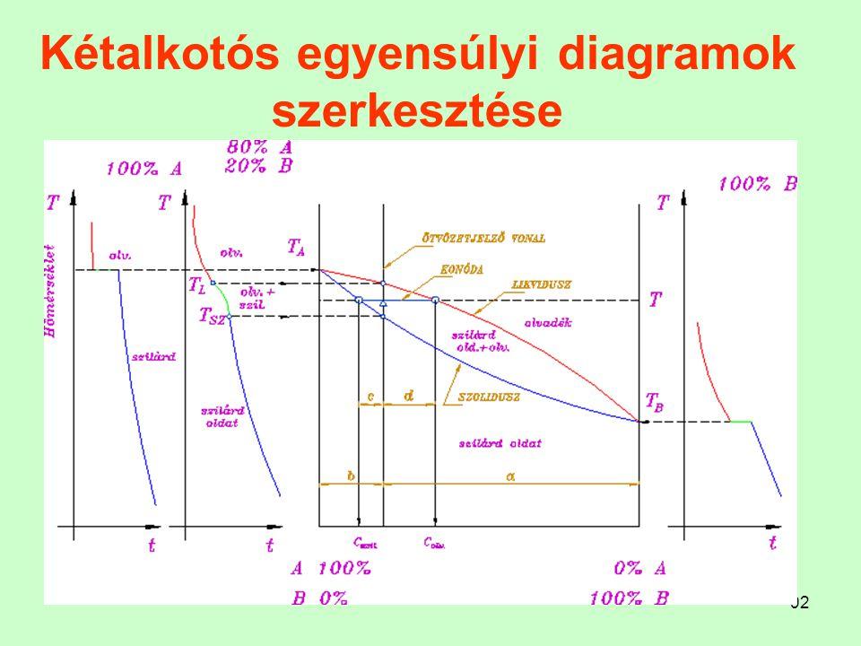 92 Kétalkotós egyensúlyi diagramok szerkesztése....