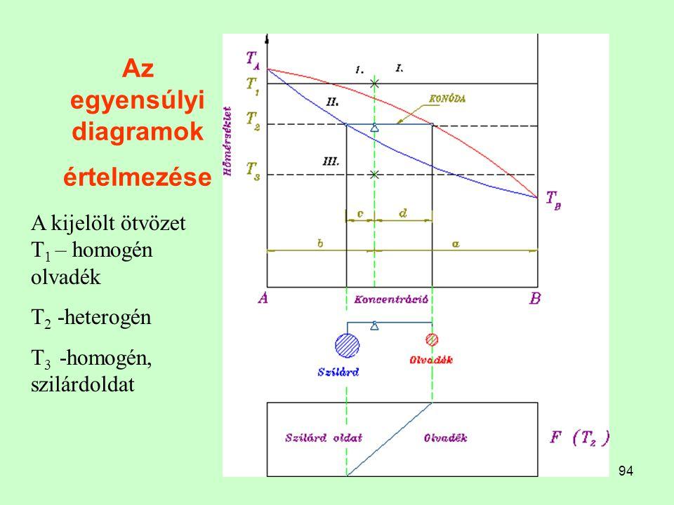 94 Az egyensúlyi diagramok értelmezése A kijelölt ötvözet T 1 – homogén olvadék T 2 -heterogén T 3 -homogén, szilárdoldat