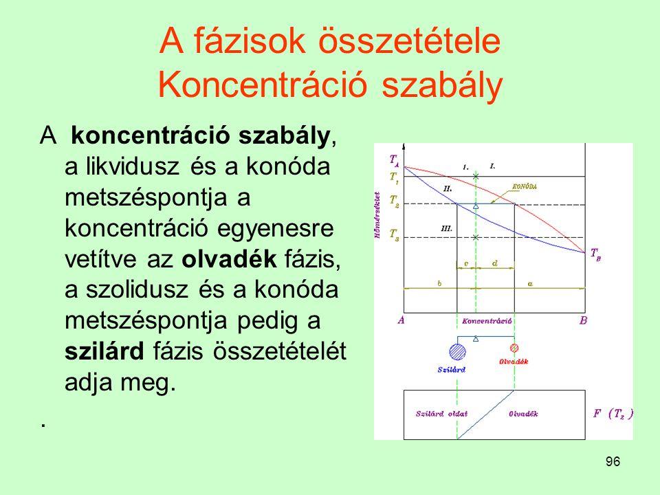 96 A fázisok összetétele Koncentráció szabály A koncentráció szabály, a likvidusz és a konóda metszéspontja a koncentráció egyenesre vetítve az olvadé