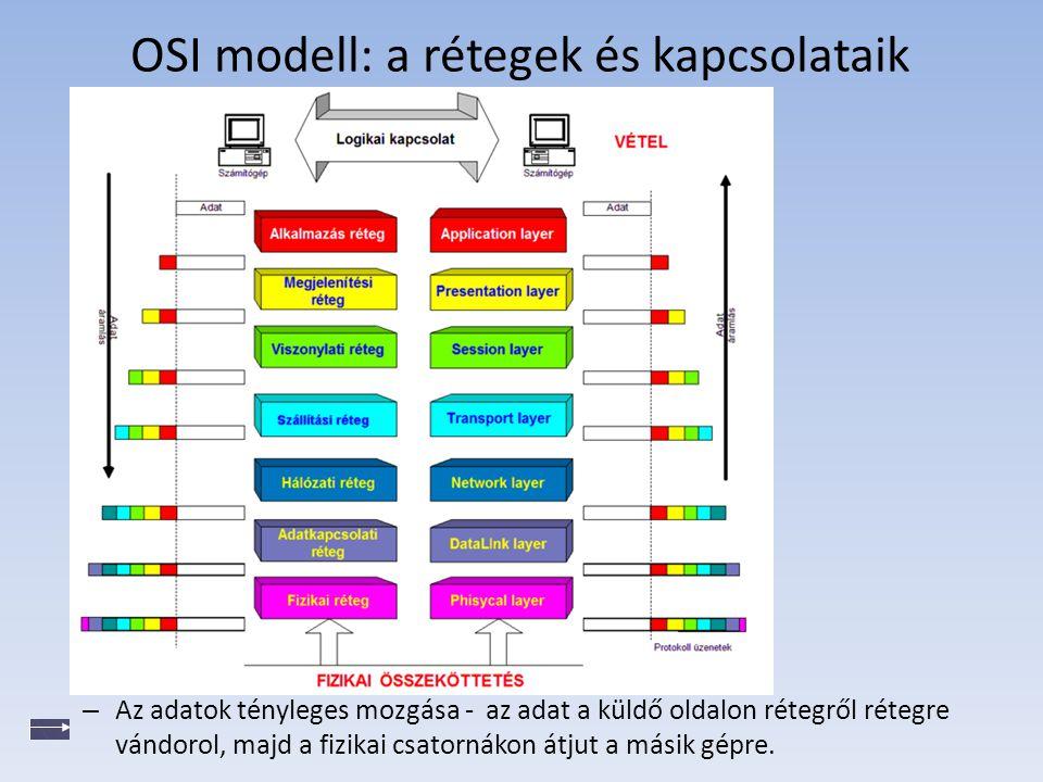 OSI modell: a rétegek és kapcsolataik – Az adatok tényleges mozgása - az adat a küldő oldalon rétegről rétegre vándorol, majd a fizikai csatornákon át