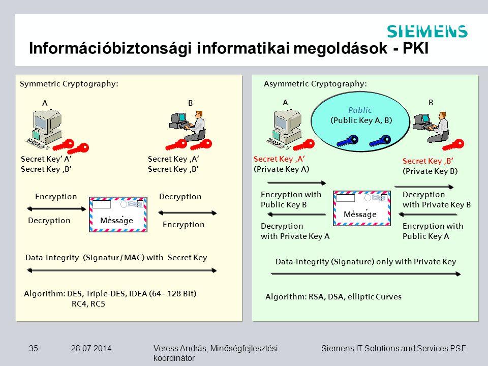 Veress András, Minőségfejlesztési koordinátor Siemens IT Solutions and Services PSE 28.07.201435 Symmetric Cryptography:Asymmetric Cryptography: AB Se