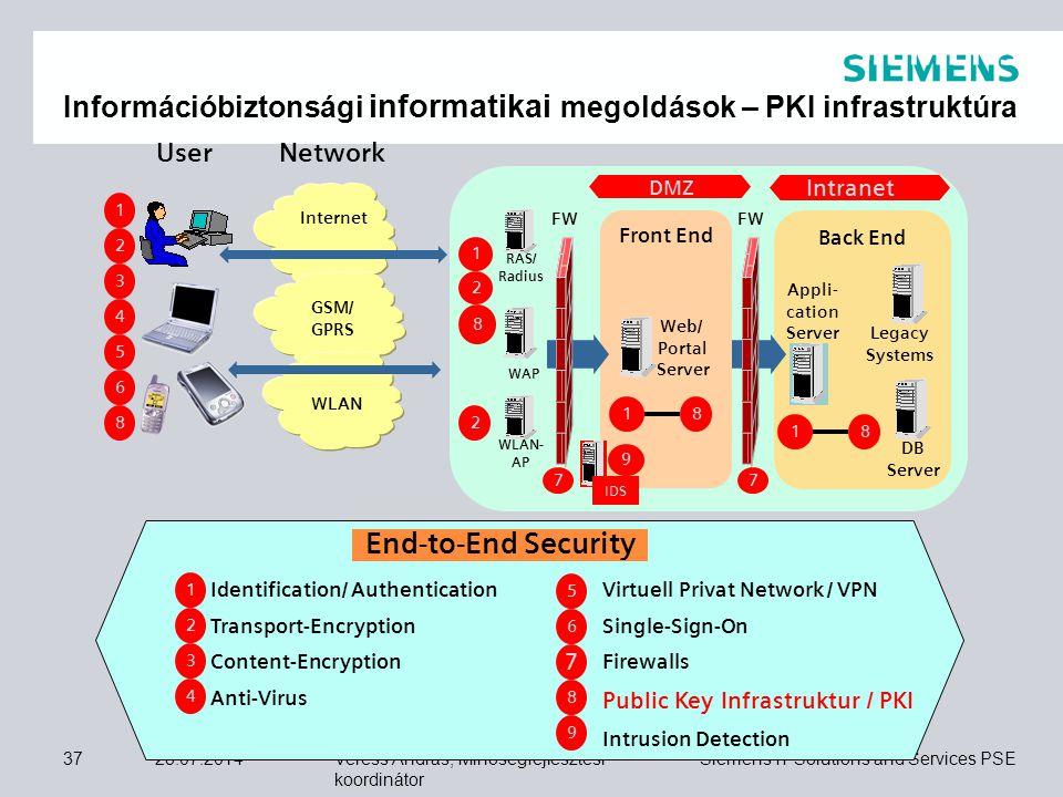 Veress András, Minőségfejlesztési koordinátor Siemens IT Solutions and Services PSE 28.07.201437 End-to-End Security 2 1 3 4 Identification/ Authentic