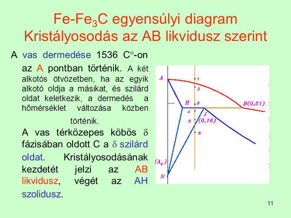 10 Vasötvözetek kristályosodásának vizsgálata Fe-Fe 3 C rendszer