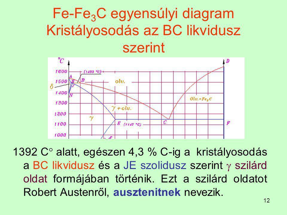 11 Fe-Fe 3 C egyensúlyi diagram Kristályosodás az AB likvidusz szerint A vas dermedése 1536 C  -on az A pontban történik. A két alkotós ötvözetben, h