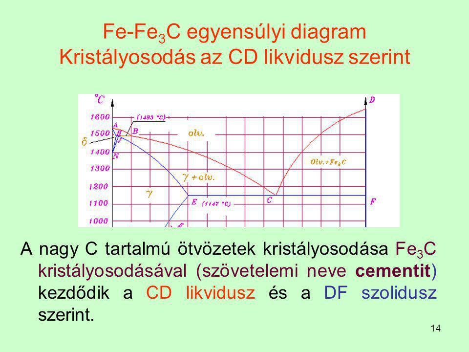 13 Ausztenit Az ausztenit - interszticiós szilárd oldat (A lapközepes köbös rácsú  Fe-ban oldott C) Korlátozottan oldja a karbont, maximális C oldó k