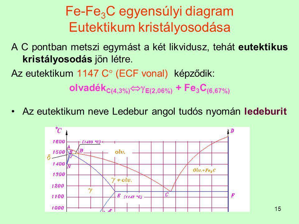 14 Fe-Fe 3 C egyensúlyi diagram Kristályosodás az CD likvidusz szerint A nagy C tartalmú ötvözetek kristályosodása Fe 3 C kristályosodásával (szövetel