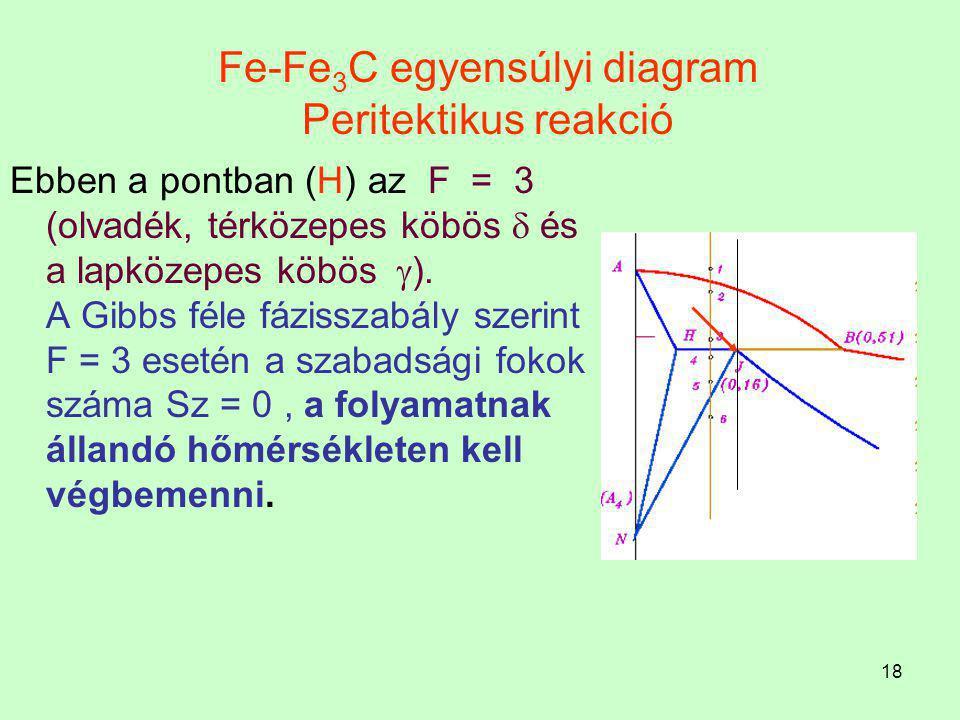 17 Fe-Fe 3 C egyensúlyi diagram Peritektikus reakció A vas rácsszerkezete 1392 C  -on megváltozik a t.k.k.-ből l.k.k. megy át. A    allotróp átala