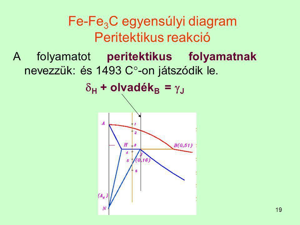 18 Fe-Fe 3 C egyensúlyi diagram Peritektikus reakció Ebben a pontban (H) az F = 3 (olvadék, térközepes köbös  és a lapközepes köbös  ). A Gibbs féle