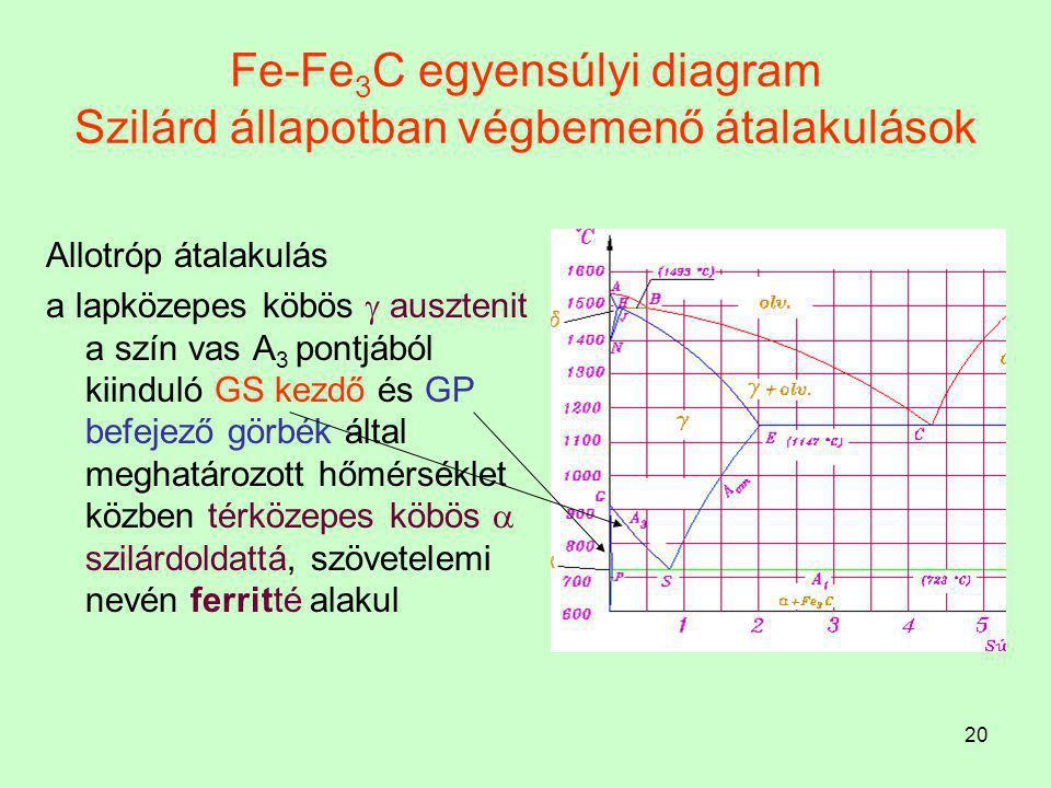 19 Fe-Fe 3 C egyensúlyi diagram Peritektikus reakció A folyamatot peritektikus folyamatnak nevezzük: és 1493 C  -on játszódik le.  H + olvadék B = 