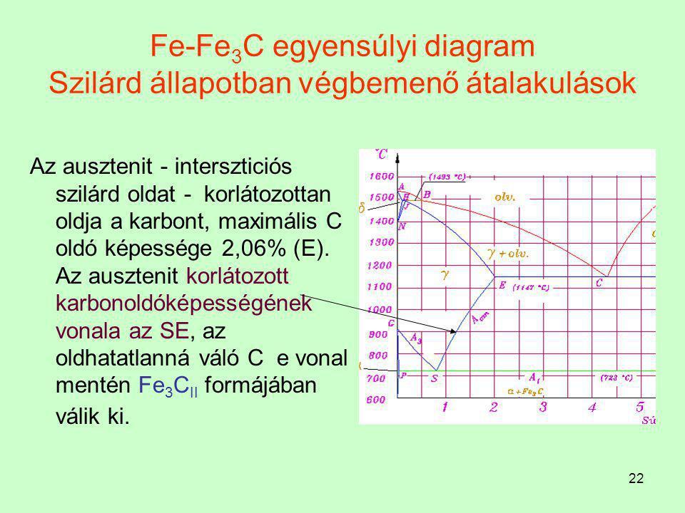 21 Fe-Fe 3 C egyensúlyi diagram Szilárd állapotban végbemenő átalakulások A ferrit  szilárd oldat, térközepes köbös rácsú  -Fe-ban intersztíciósan o