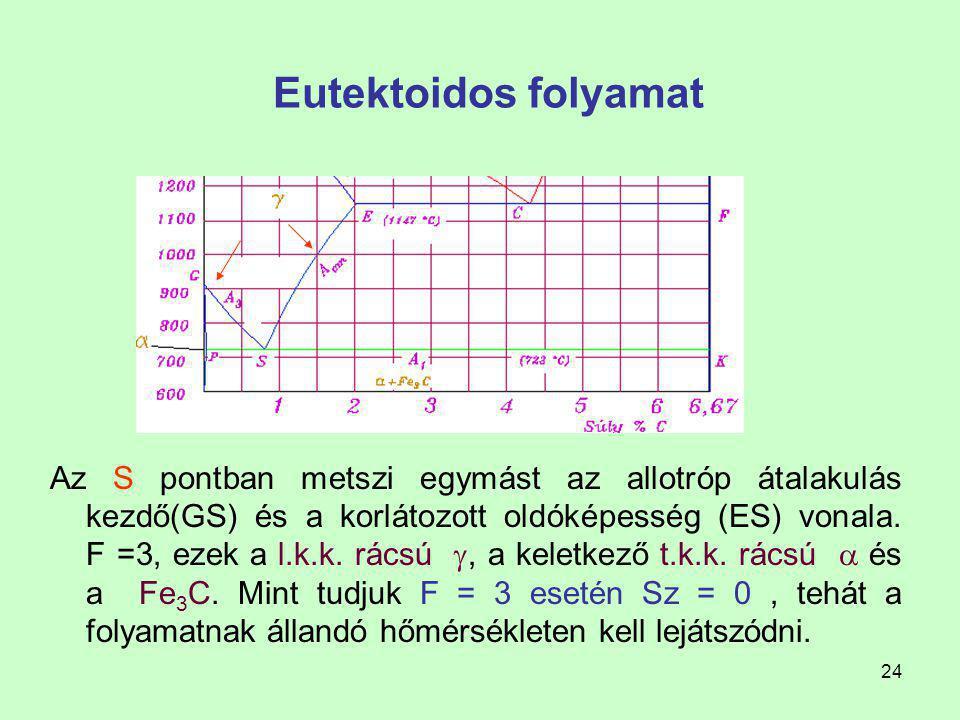 23 Fe-Fe 3 C egyensúlyi diagram Szilárd állapotban végbemenő átalakulások A szegregációvall, diffúzióval kiváló Fe 3 C II az ausztenit krisztallitohat