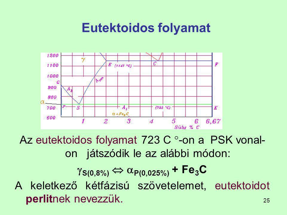 24 Eutektoidos folyamat Az S pontban metszi egymást az allotróp átalakulás kezdő(GS) és a korlátozott oldóképesség (ES) vonala. F =3, ezek a l.k.k. rá