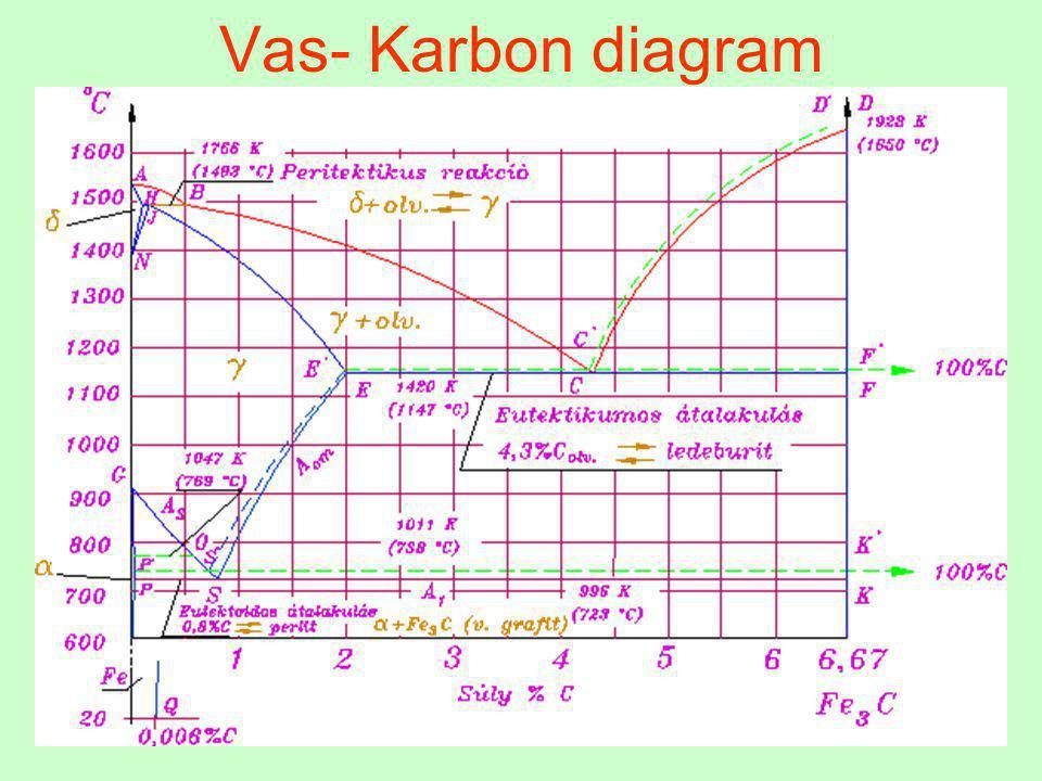 13 Ausztenit Az ausztenit - interszticiós szilárd oldat (A lapközepes köbös rácsú  Fe-ban oldott C) Korlátozottan oldja a karbont, maximális C oldó képessége 2,06% (1147 C°-on, minimális 0,8% (723 C°-on)