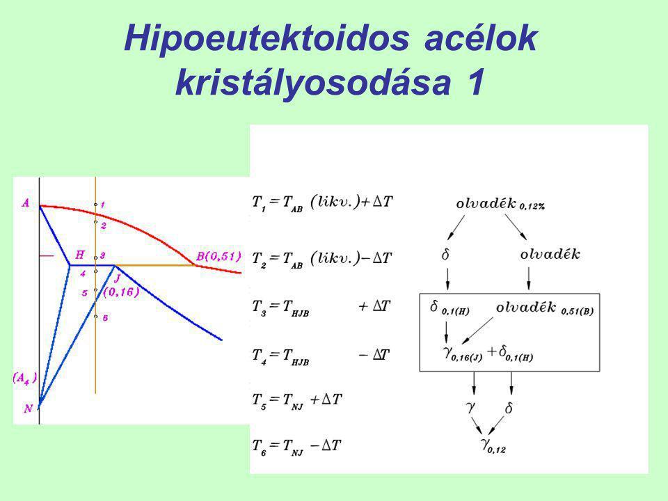 32 Az acélok egyensúlyi állapotának vizsgálata az Fe- Fe 3 C egyensúlyi diagram alapján