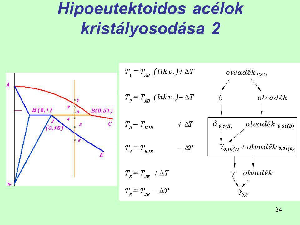 33 Hipoeutektoidos acélok kristályosodása 1