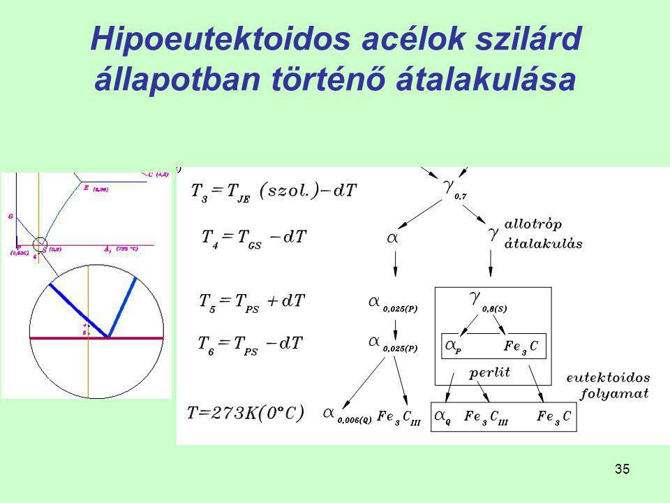 34 Hipoeutektoidos acélok kristályosodása 2