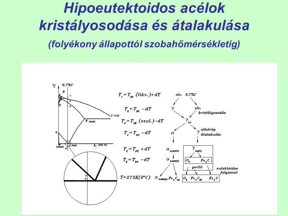 35 Hipoeutektoidos acélok szilárd állapotban történő átalakulása