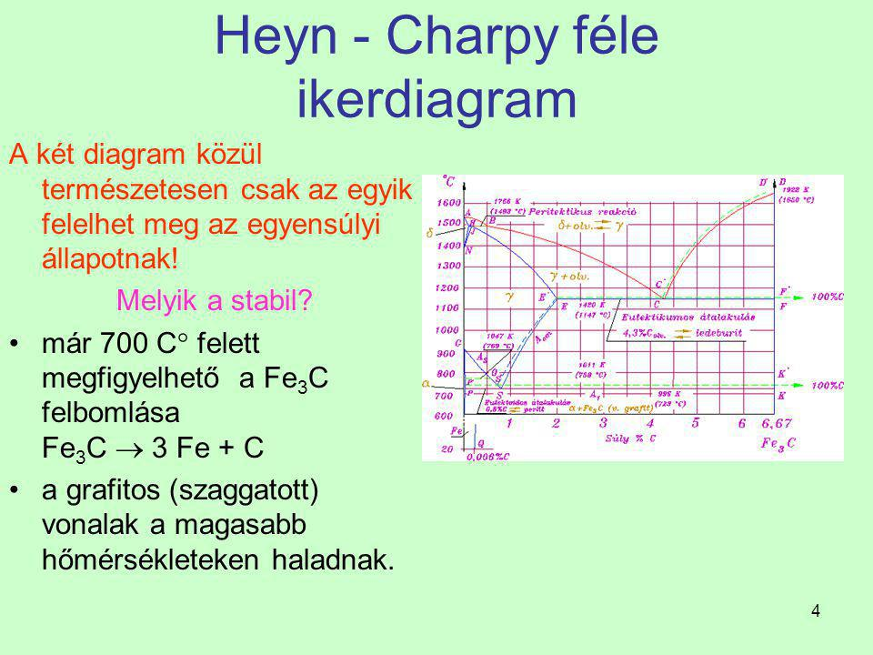 14 Fe-Fe 3 C egyensúlyi diagram Kristályosodás az CD likvidusz szerint A nagy C tartalmú ötvözetek kristályosodása Fe 3 C kristályosodásával (szövetelemi neve cementit) kezdődik a CD likvidusz és a DF szolidusz szerint.