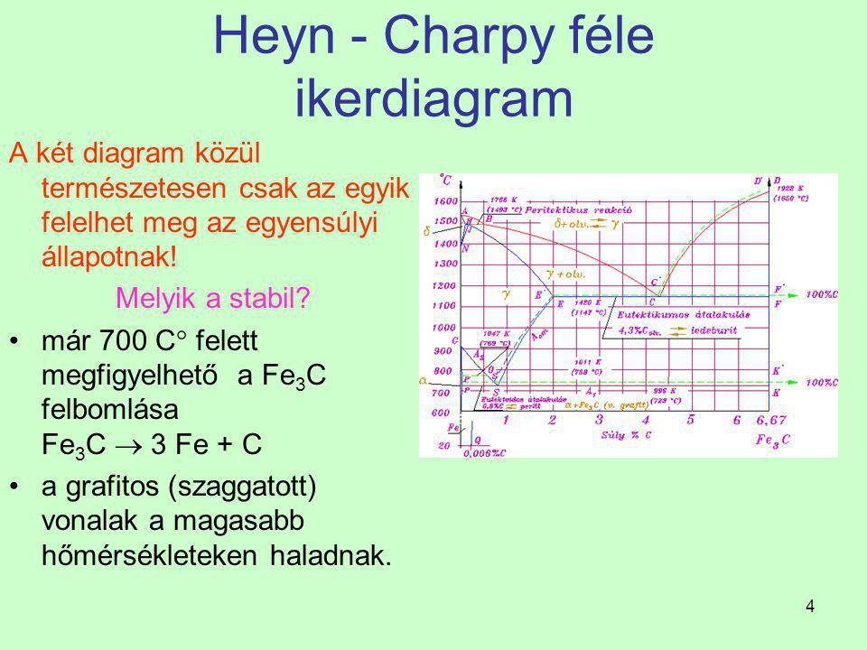 3 Vas- Karbon diagram