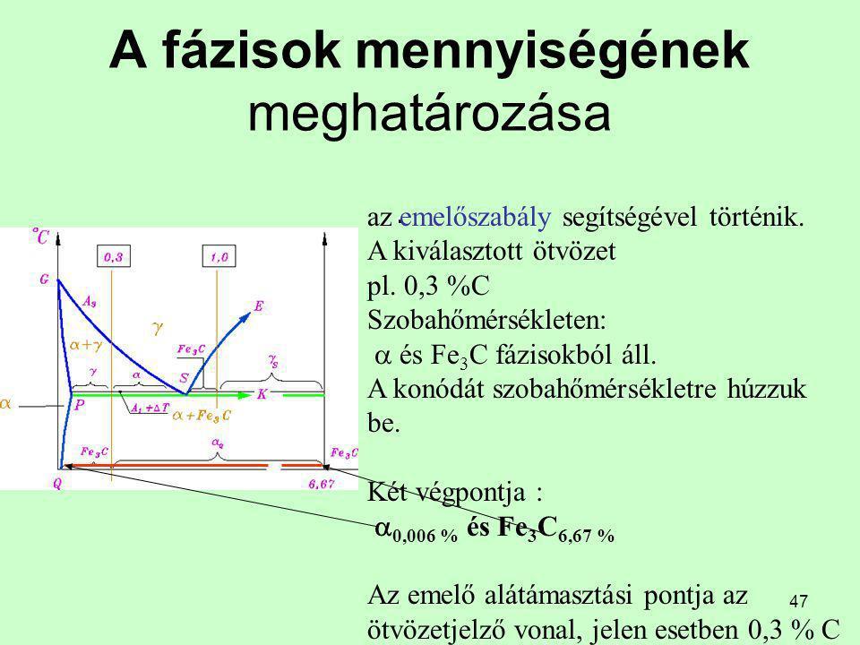 46 A fázisok és szövetelemek mennyiségének meghatározása szobahőmérsékleten A fázisok mennyiségének meghatározása